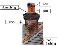 Chimney Construction Terms