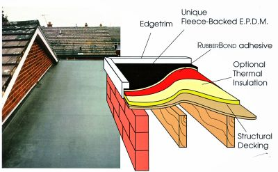 Polyester Roof System